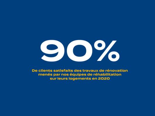 90% de clients satisfaits des travaux de rénovation